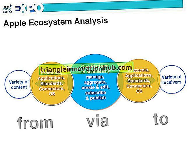 Wie bestimmen Sie die Verbraucherproduktion eines Ökosystems?