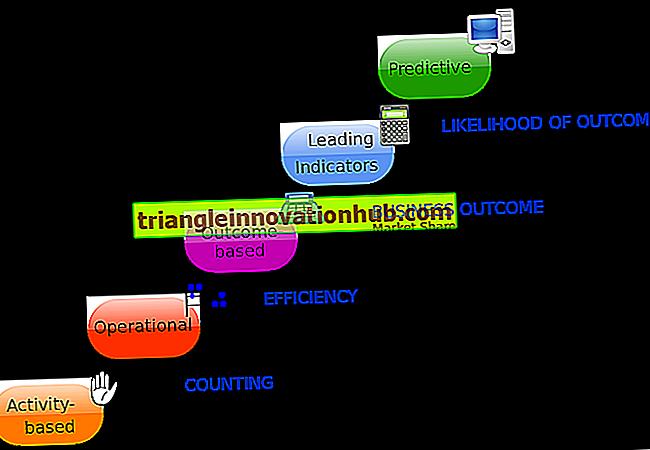 3 Wesentliche Beziehungen zwischen den Planungs- und Kontrollfunktionen des Managements - Verwaltung