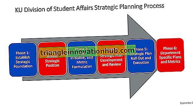 6 forskjellige stadier av strategisk planleggingsprosess