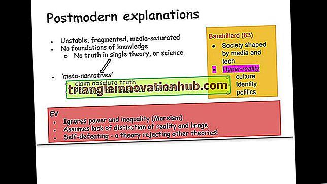 Teorías involucradas en la teoría social posmoderna.